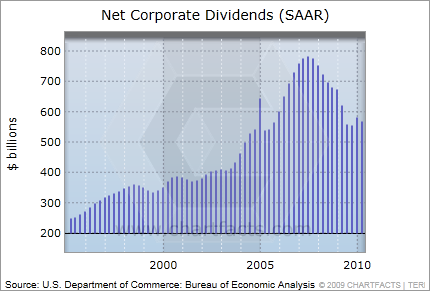 Corporate dividends