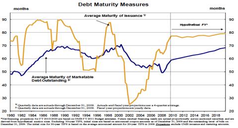 debt-maturity