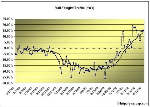 rails4 RAIL TRAFFIC CONTINUES TO GAIN MOMENTUM