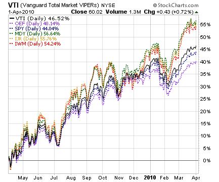 chartsegments