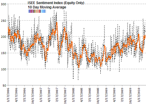 ISE Sentiment Index