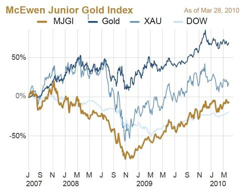 McEwen Junior Gold Index (MJGI)