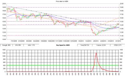 ANEN stock chart, 04-05-2010