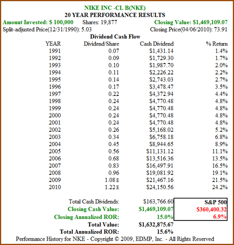 Figure 2. 20yr Dividend and Price Performance (click to enlarge)