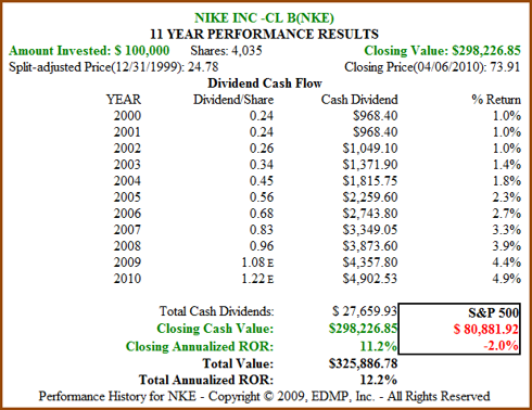 Figure 4. 11yr Dividend and Price Performance (click to enlarge)