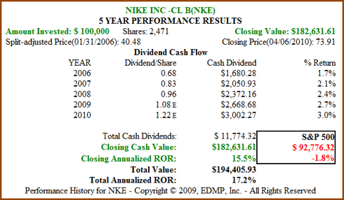 Figure 6. 5yr Dividend and Price Performance (click to enlarge)
