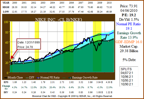 Figure 3. 11yr EPS Growth Correlated to Price (click to enlarge)