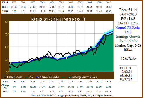 Figure 3a. ROST 11yr EPS Growth Correlated to Price (click to enlarge)