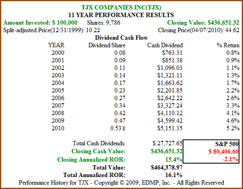 Figure 4b. TJX 11yr Dividend and Price Performance (click to enlarge)