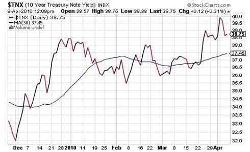 Ten Year Teeasury Note Yield
