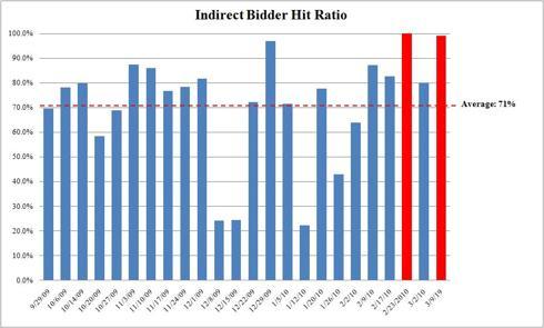 4-Week Treasury Bill Indirect Bidder Bid to Cover Ratio