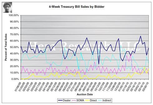 4-Week Treasury Bill Sales by Bidder