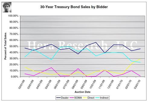 30-Year Treasury Bond Sales by Bidder