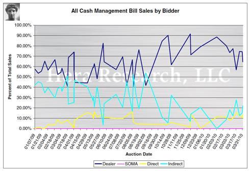 All Treasury Cash Management Bill Sales by Bidder