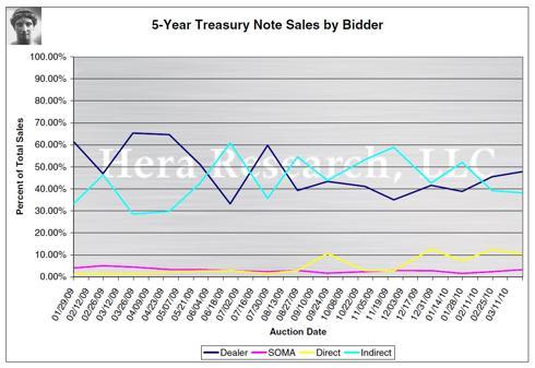 5-Year Treasury Note Sales by Bidder