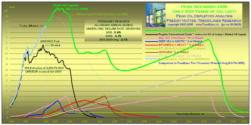 click to enlarge ... more peak oil charts at our website