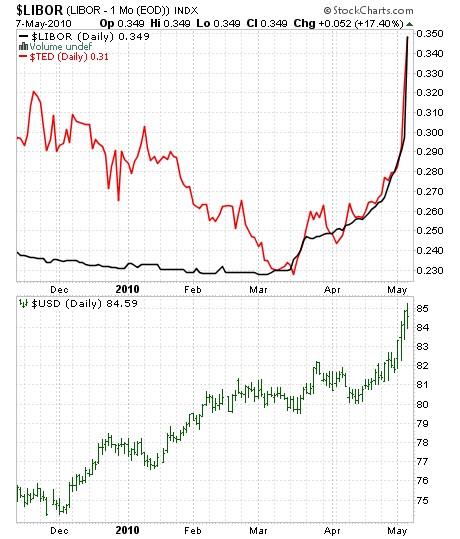 LIBOR, TED spread, US dollar