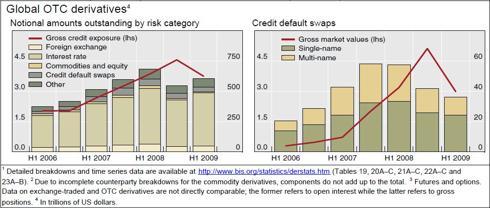 Global Credit Default Swaps (NASDAQ:<a href='http://seekingalpha.com/symbol/BIS' title='ProShares UltraShort Nasdaq Biotechnology ETF'>BIS</a>)