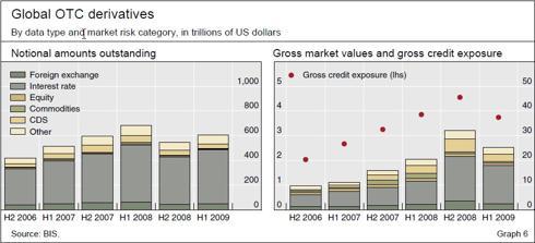 Global OTC Derivatives
