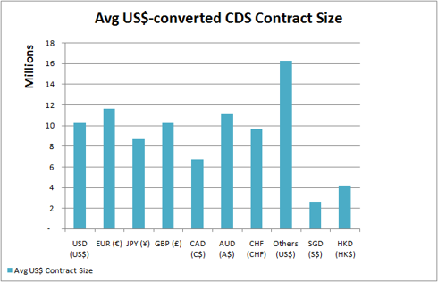 Average size per CDS contract currency