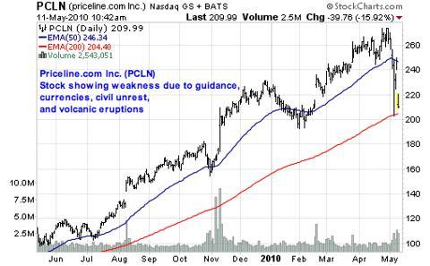 Priceline.com Inc. (<a href='http://seekingalpha.com/symbol/PCLN' title='Priceline Group Inc.'>PCLN</a>)