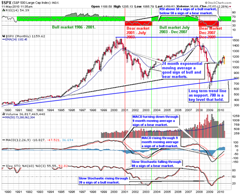S&P 500 monthly chart for 20 years