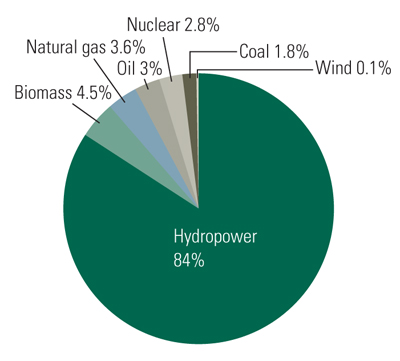 brazil-electricity-generation-sources