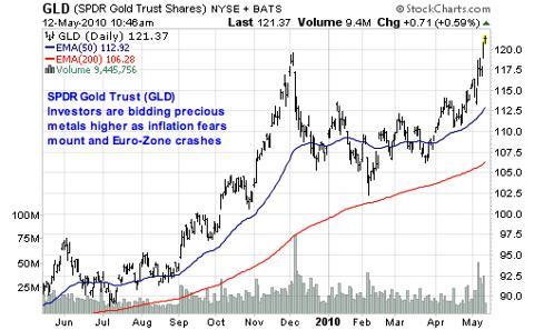 SPDR Gold Trust (<a href='http://seekingalpha.com/symbol/GLD' title='SPDR Gold Trust ETF'>GLD</a>)