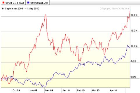 Gold versus US Dollar
