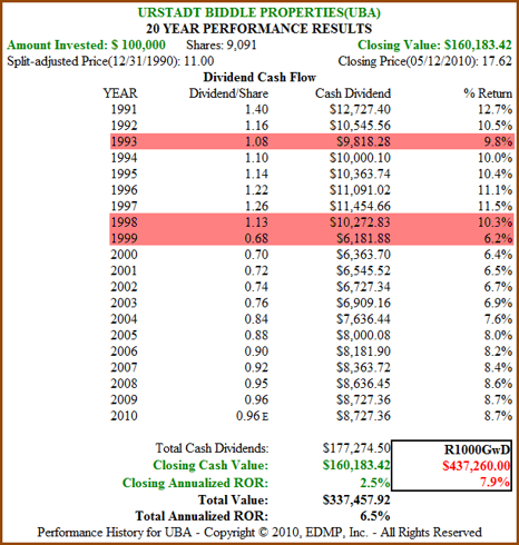 Figure 4b: UBA – Dividend and Price Performance