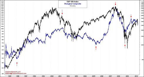 S&P 500 and Shanghai Composite Historical