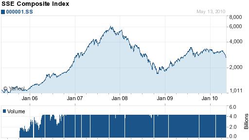 SSE-Chart