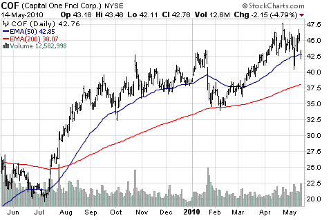 Capital One Financial Corp (NYSE:<a href='http://seekingalpha.com/symbol/COF' title='Capital One Financial Corporation'>COF</a>)