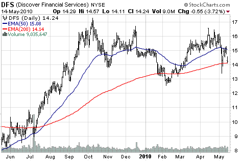 Discover Financial Services (NYSE:<a href='http://seekingalpha.com/symbol/DFS' title='Discover Financial Services'>DFS</a>)