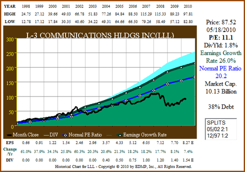 Figure 1: LLL 13yr EPS Growth Correlated to Price