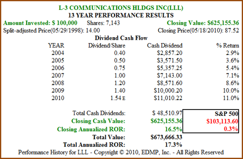 Figure 3: LLL 13yr Dividend and Price Performance