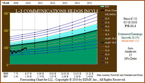 Figure 5: LLL 5yr EPS Forecast
