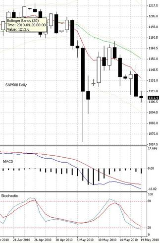 SPX Daily graph