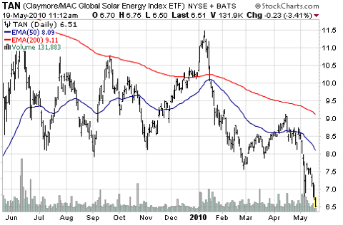 TAN Chart 2010-05-19