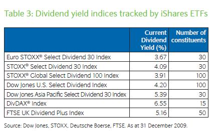 Current-Yield-of-Dividend-Indices