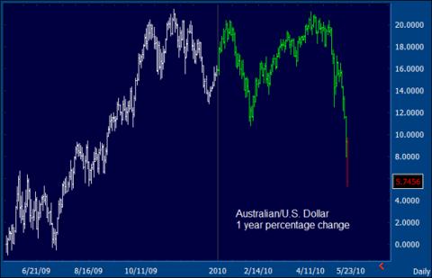 AUD-USD Chart