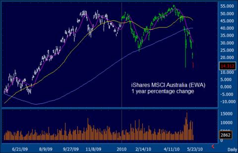 EWA Chart