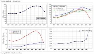 GGG: Trend Analysis