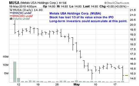 Metals USA Holdings Corp. (<a href='http://seekingalpha.com/symbol/MUSA' title='Murphy USA, Inc.'>MUSA</a>)