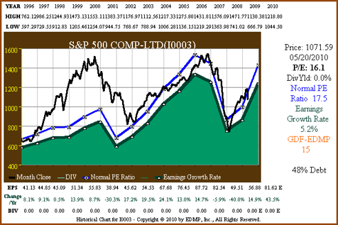 Figure 1: S&P 500 15yr EPS Growth Correlated to Price