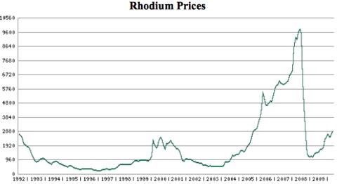 201005_rhodium_price_chart.png