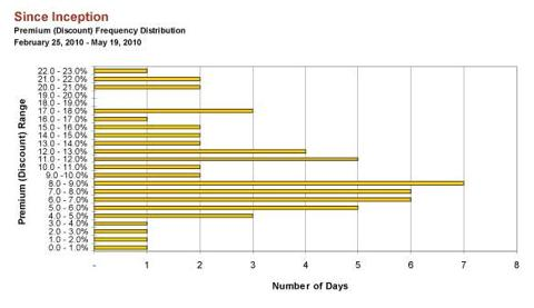 Premium (Discount) Frequency Distribution