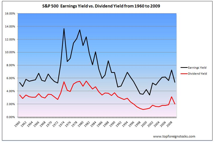 SP500-Dividend-History-Chart