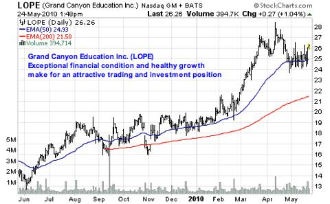 Grand Canyon Education Inc. (<a href='http://seekingalpha.com/symbol/LOPE' title='Grand Canyon Education, Inc.'>LOPE</a>)