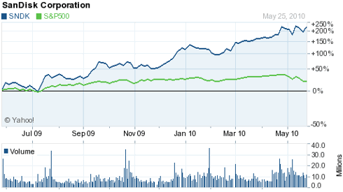 Sandisk has significantly outperformed the S&P